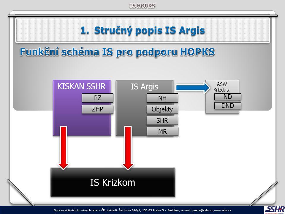 Funkční schéma IS pro podporu HOPKS