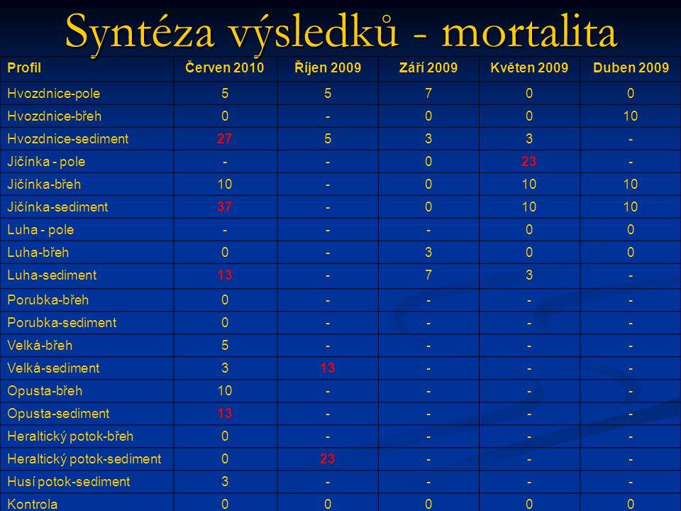 Syntéza výsledků - mortalita