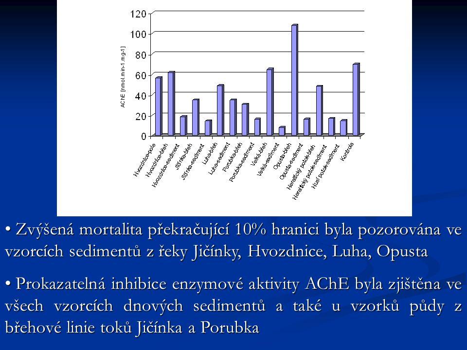 Zvýšená mortalita překračující 10% hranici byla pozorována ve vzorcích sedimentů z řeky Jičínky, Hvozdnice, Luha, Opusta