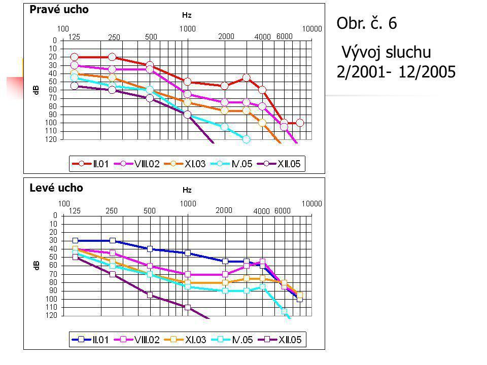Pravé ucho Obr. č. 6 Vývoj sluchu 2/2001- 12/2005 Levé ucho