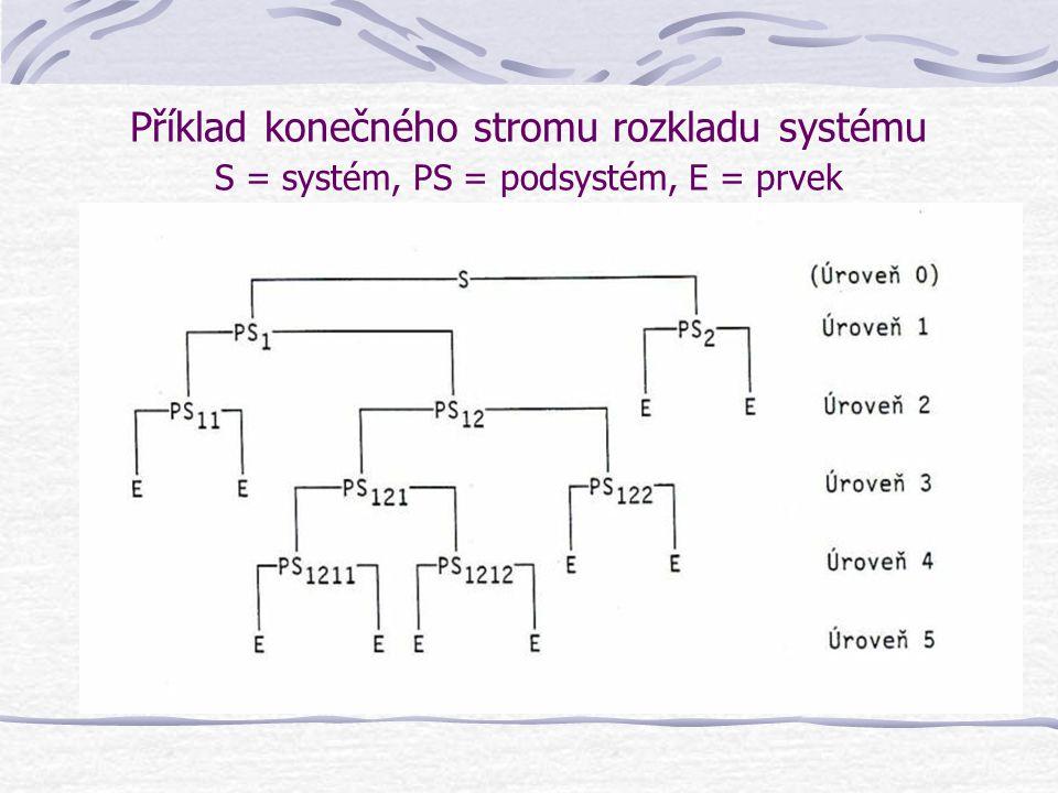 Příklad konečného stromu rozkladu systému S = systém, PS = podsystém, E = prvek