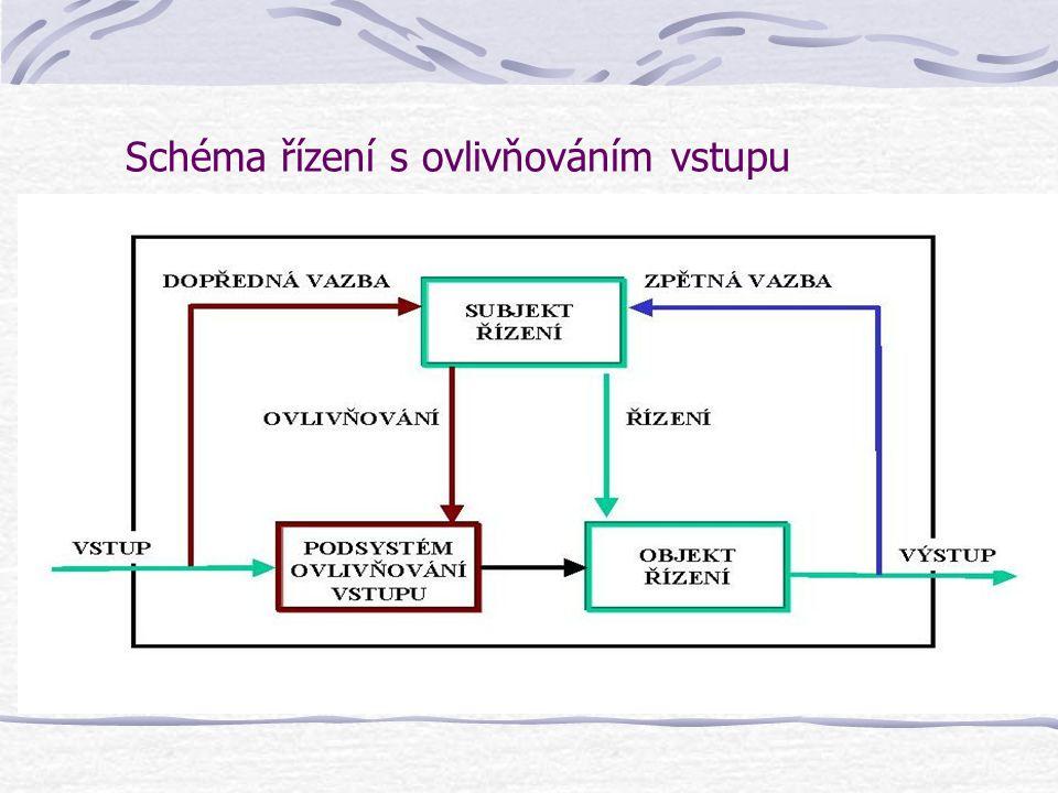 Schéma řízení s ovlivňováním vstupu