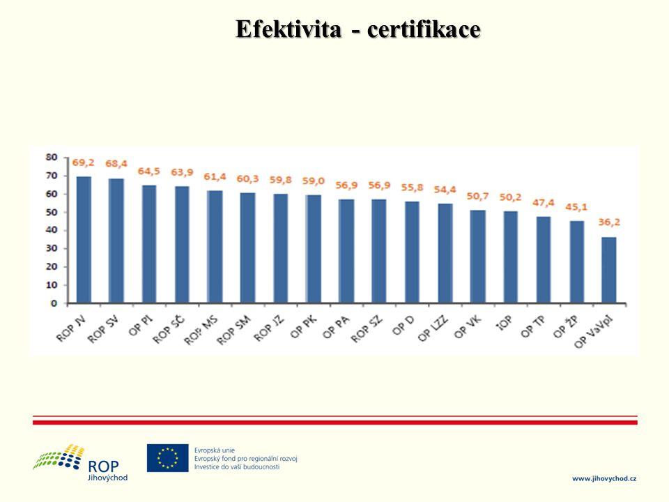 Efektivita - certifikace