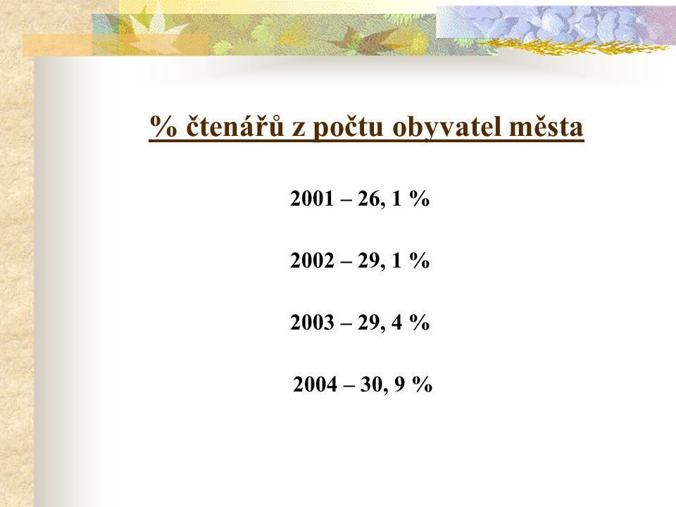 % čtenářů z počtu obyvatel města