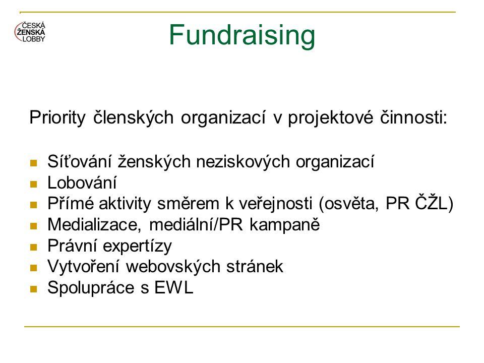 Fundraising Priority členských organizací v projektové činnosti: