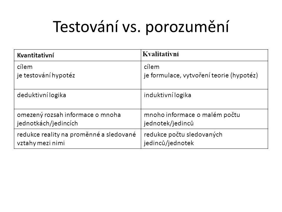 Testování vs. porozumění