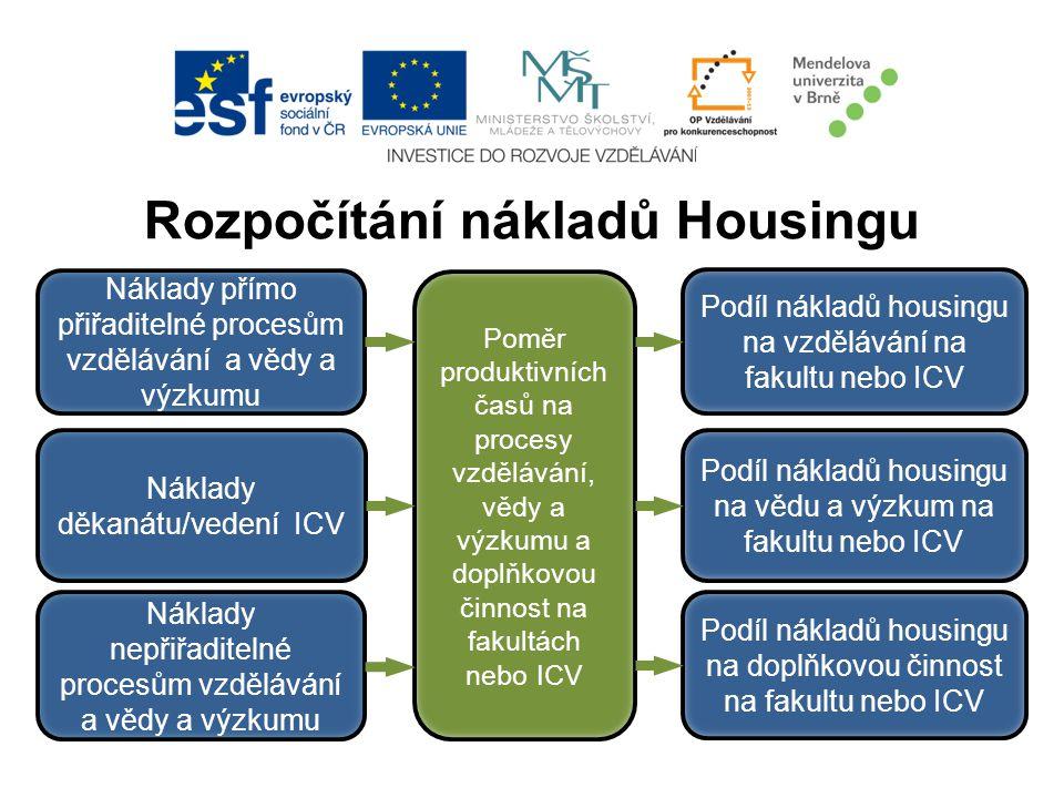 Rozpočítání nákladů Housingu