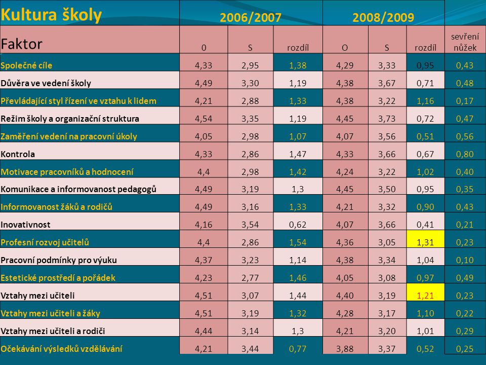 Kultura školy Faktor 2006/2007 2008/2009 S rozdíl O sevření nůžek