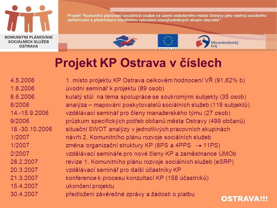 Projekt KP Ostrava v číslech