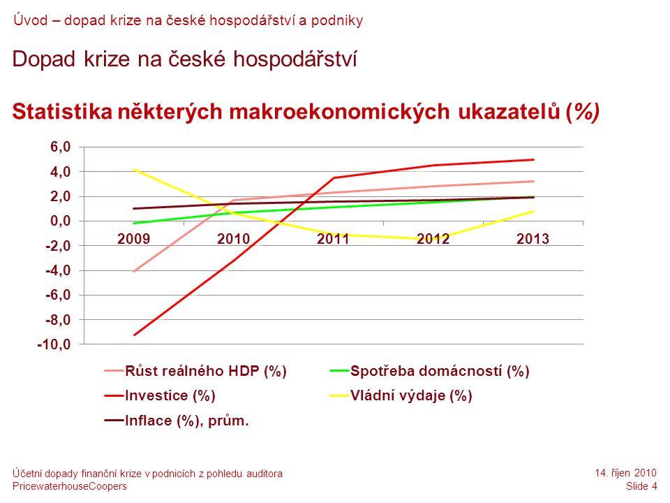 Dopad krize na české hospodářství