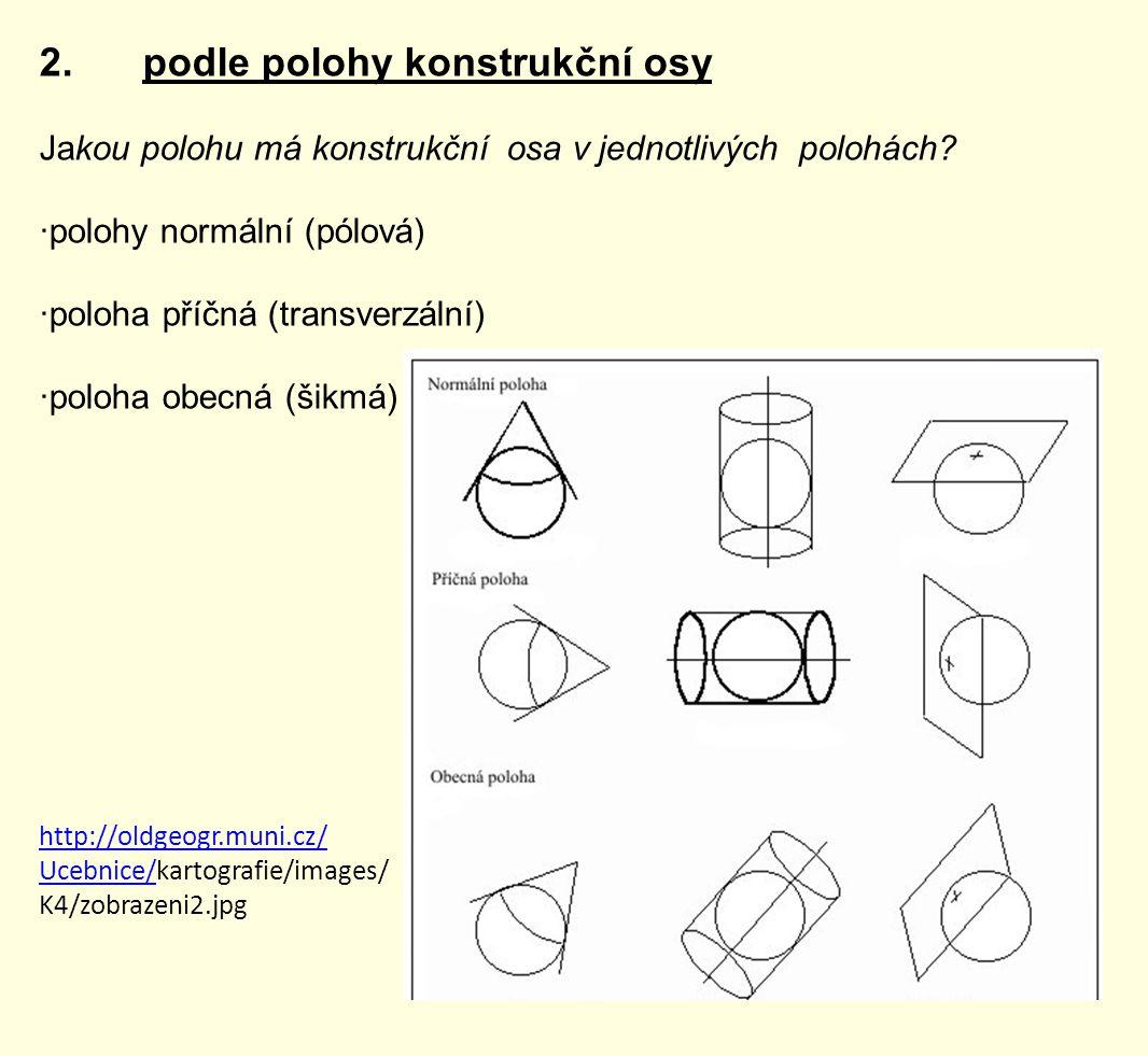 2. podle polohy konstrukční osy