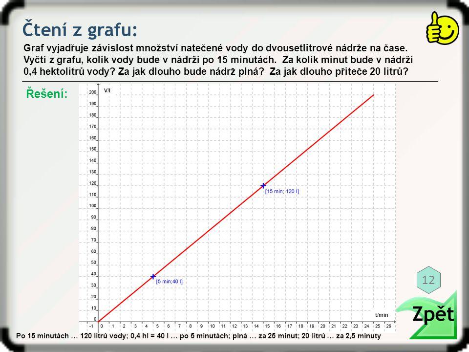 Čtení z grafu: