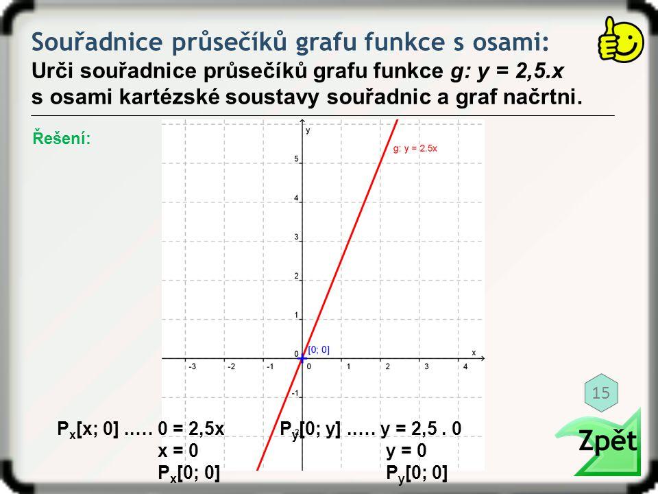 Souřadnice průsečíků grafu funkce s osami: