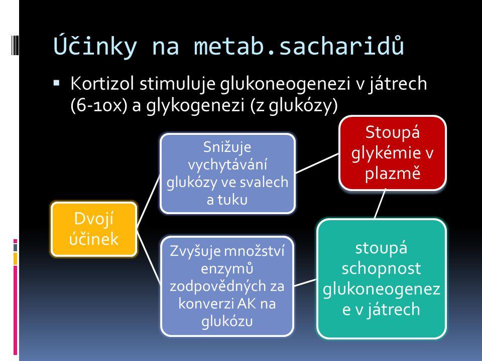 Účinky na metab.sacharidů