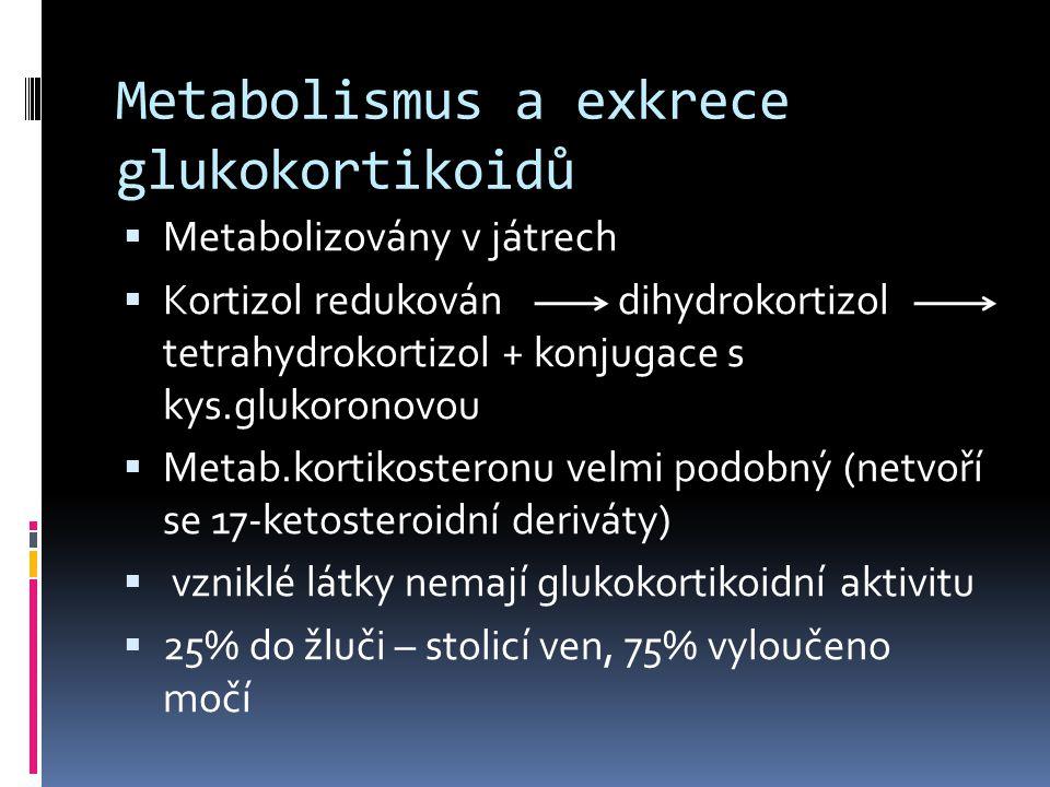 Metabolismus a exkrece glukokortikoidů
