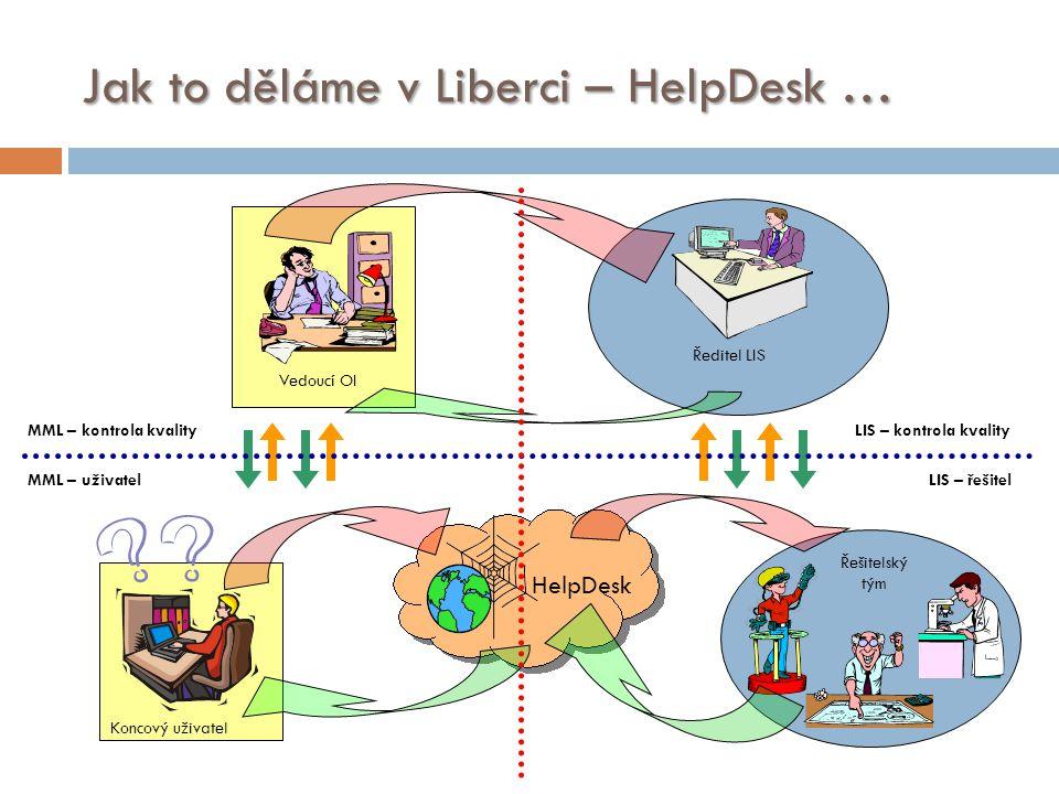 Jak to děláme v Liberci – HelpDesk …