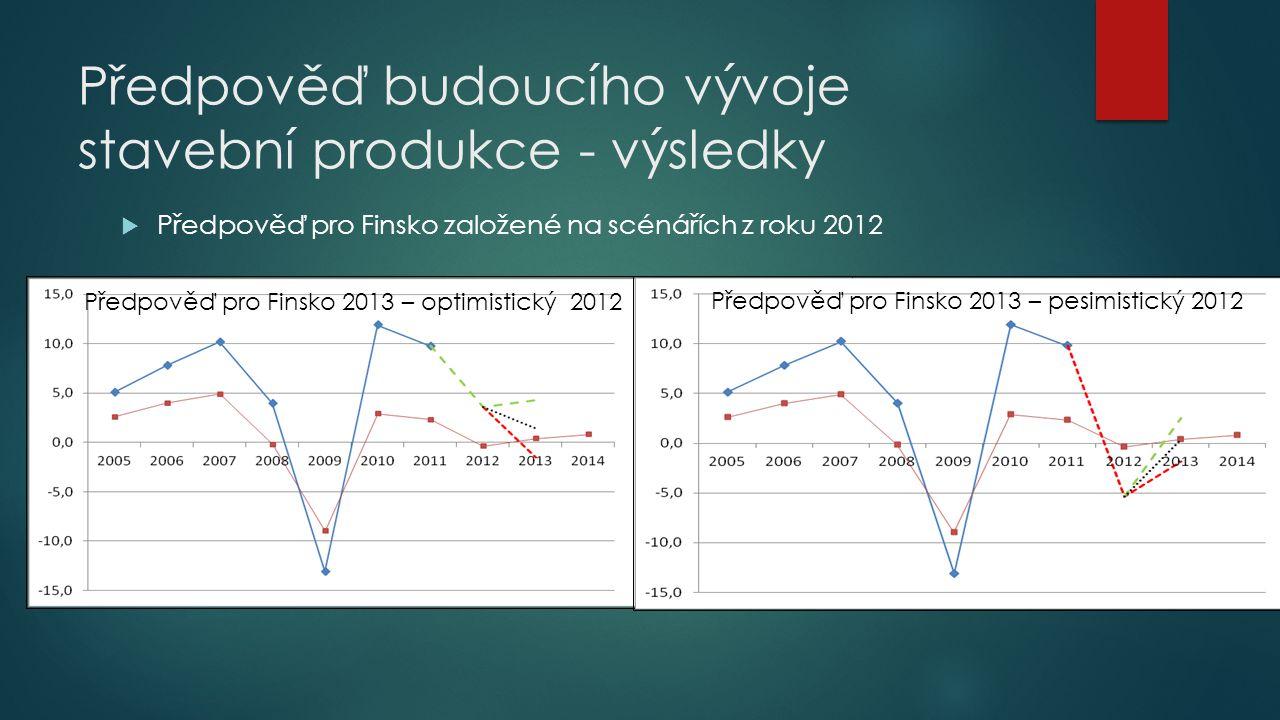 Předpověď budoucího vývoje stavební produkce - výsledky