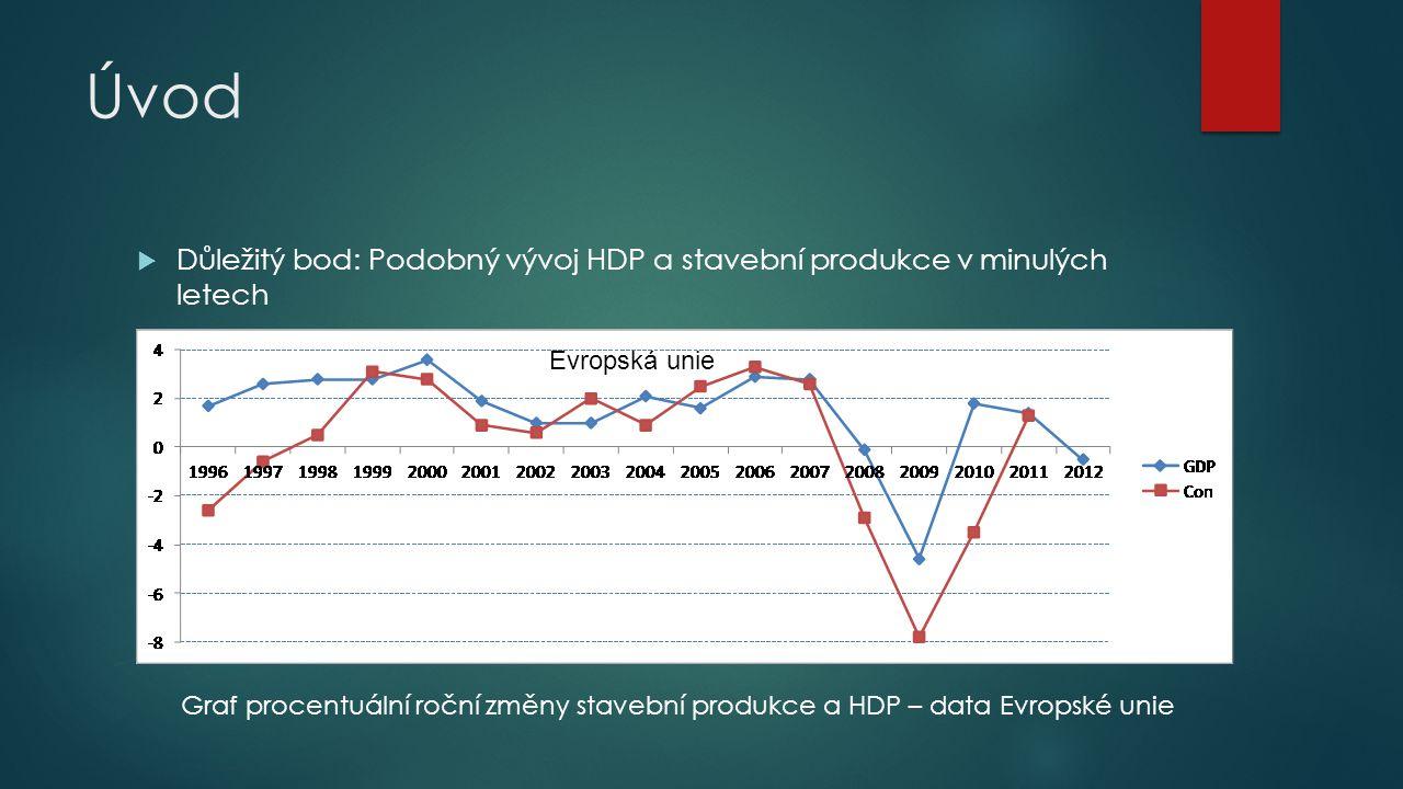 Úvod Důležitý bod: Podobný vývoj HDP a stavební produkce v minulých letech. Evropská unie.
