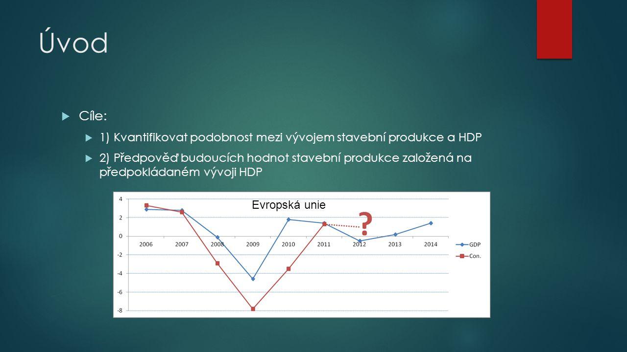 Úvod Cíle: 1) Kvantifikovat podobnost mezi vývojem stavební produkce a HDP.