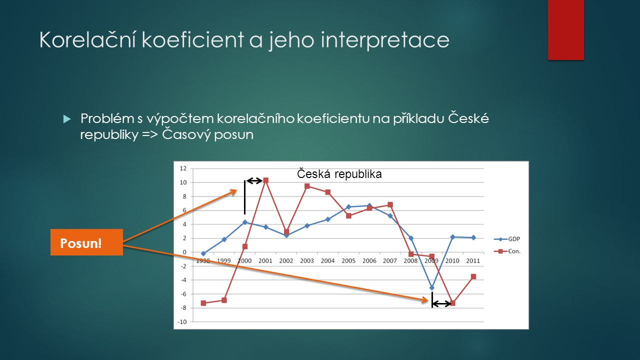 Korelační koeficient a jeho interpretace