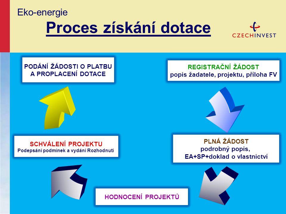 Eko-energie Proces získání dotace