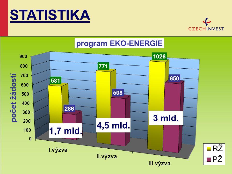 STATISTIKA 3 mld. 4,5 mld. 1,7 mld.