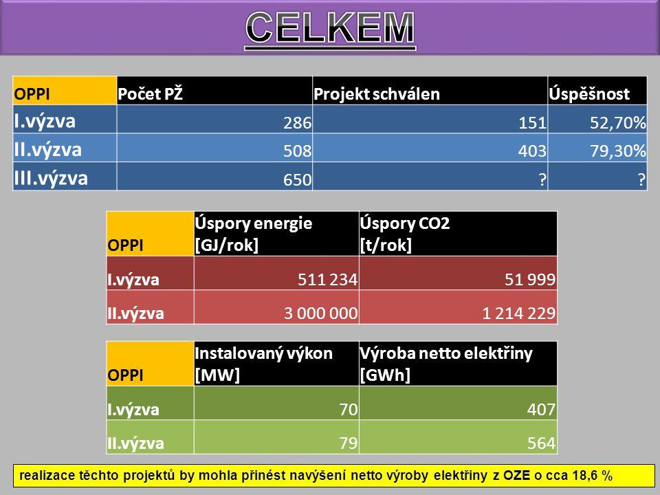 CELKEM I.výzva II.výzva III.výzva OPPI Počet PŽ Projekt schválen