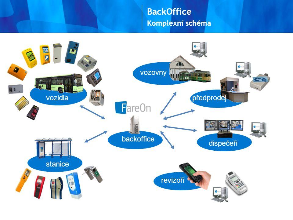BackOffice Komplexní schéma vozovny vozidla předprodej backoffice