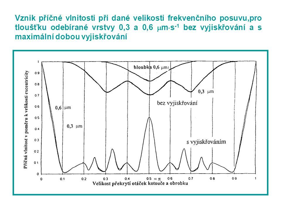 Vznik příčné vlnitosti při dané velikosti frekvenčního posuvu,pro tloušťku odebírané vrstvy 0,3 a 0,6 ms-1 bez vyjiskřování a s maximální dobou vyjiskřování