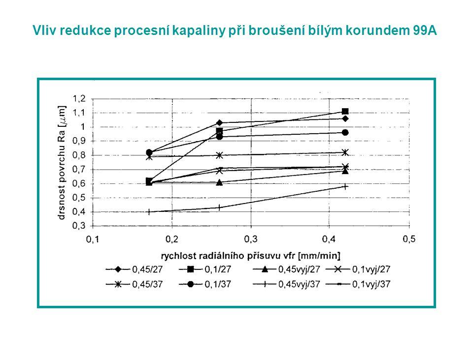 Vliv redukce procesní kapaliny při broušení bílým korundem 99A