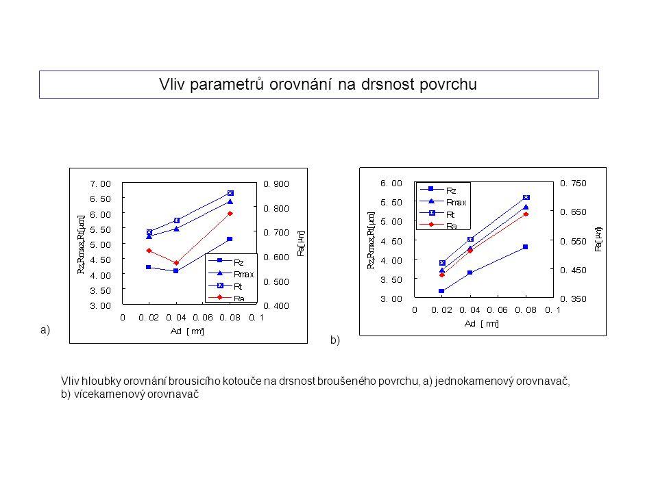 Vliv parametrů orovnání na drsnost povrchu