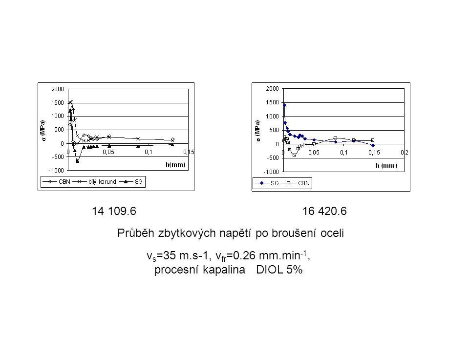 vs=35 m.s-1, vfr=0.26 mm.min-1, procesní kapalina DIOL 5%