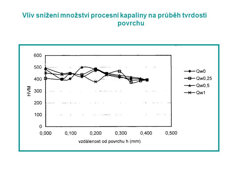 Vliv snížení množství procesní kapaliny na průběh tvrdosti povrchu