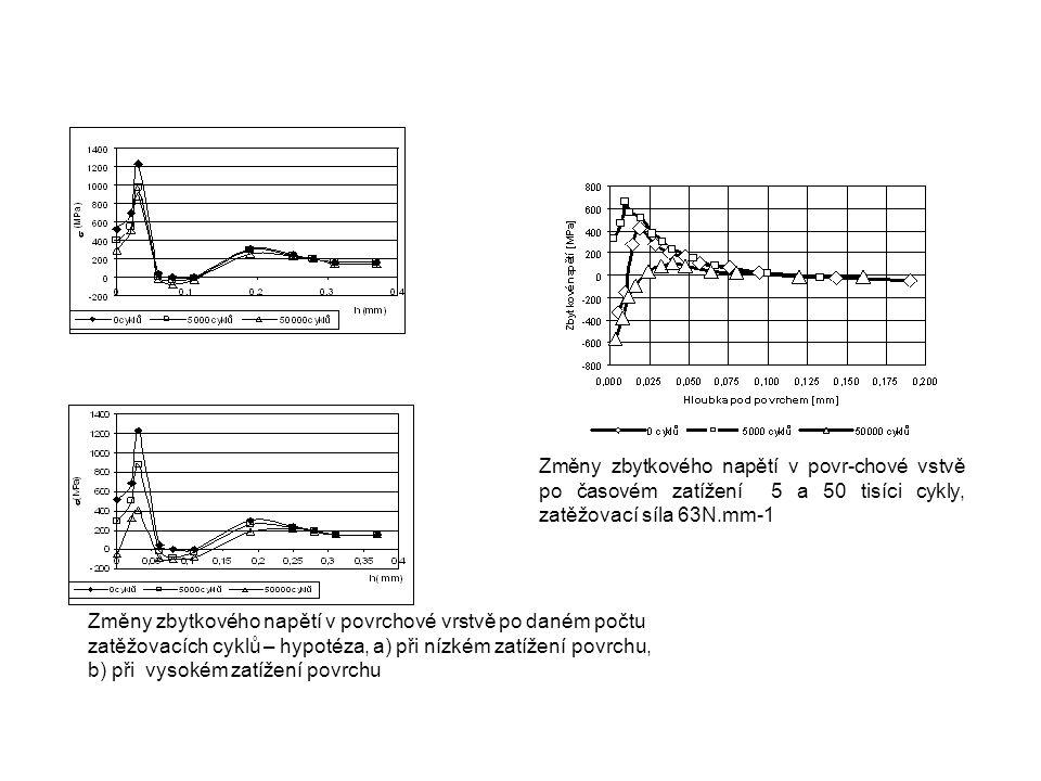 Změny zbytkového napětí v povr-chové vstvě po časovém zatížení 5 a 50 tisíci cykly, zatěžovací síla 63N.mm-1