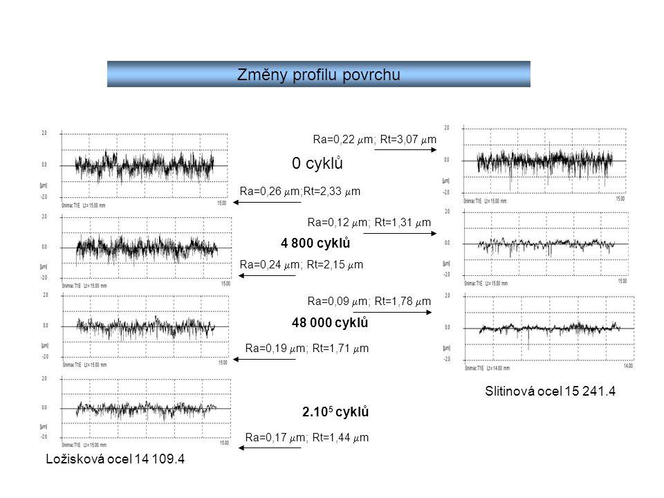 Změny profilu povrchu 0 cyklů 4 800 cyklů 48 000 cyklů