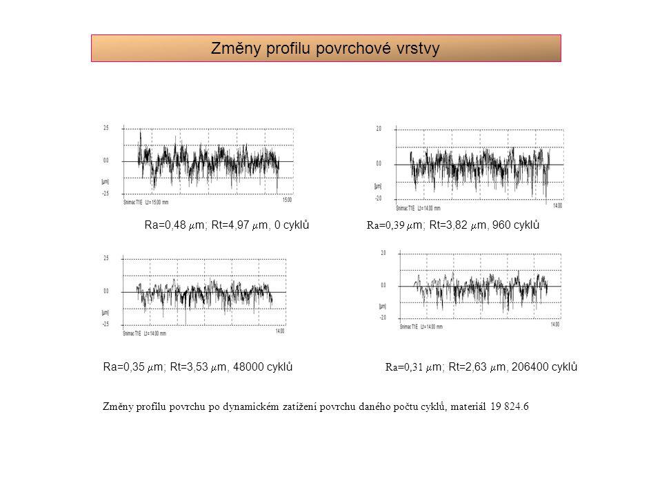 Změny profilu povrchové vrstvy