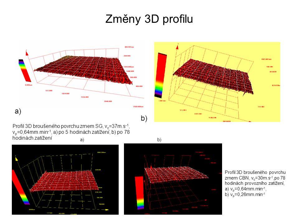 Změny 3D profilu a) b) Profil 3D broušeného povrchu zrnem SG, vc=37m.s-1, vp=0,64mm.min-1, a) po 5 hodinách zatížení, b) po 78 hodinách zatížení.