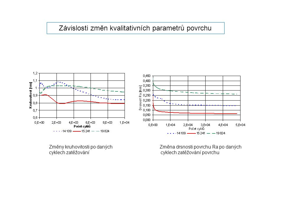 Závislosti změn kvalitativních parametrů povrchu