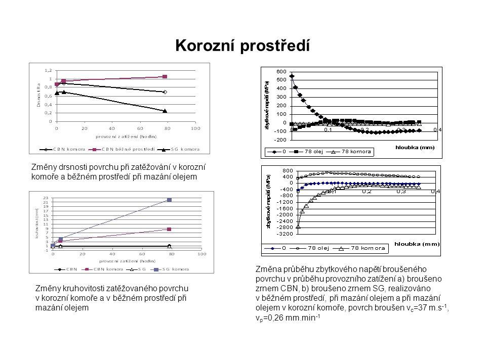Korozní prostředí Změny drsnosti povrchu při zatěžování v korozní komoře a běžném prostředí při mazání olejem.