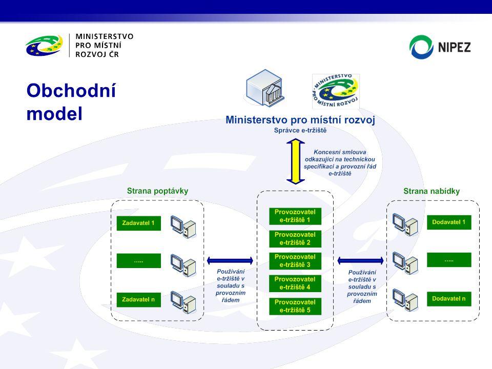 Obchodní model