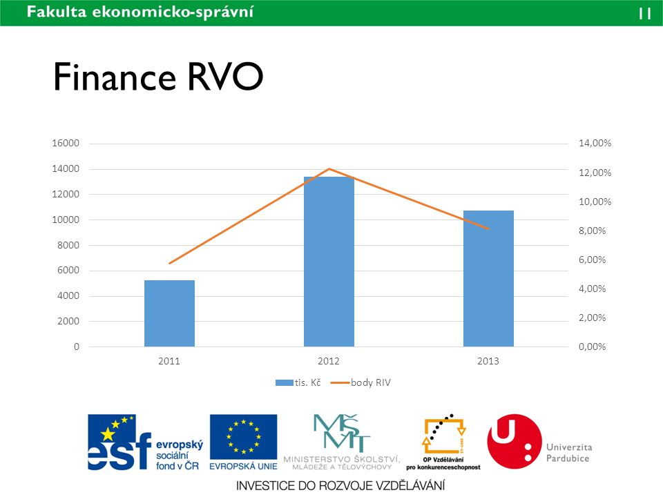 Finance RVO