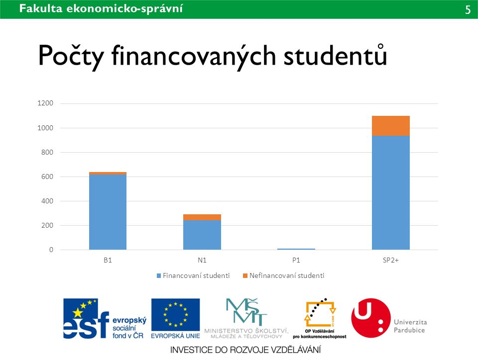 Počty financovaných studentů