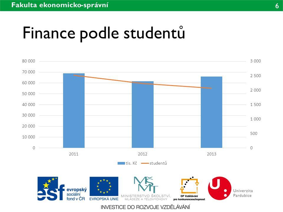 Finance podle studentů