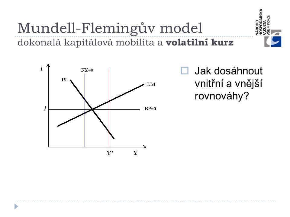 Mundell-Flemingův model dokonalá kapitálová mobilita a volatilní kurz