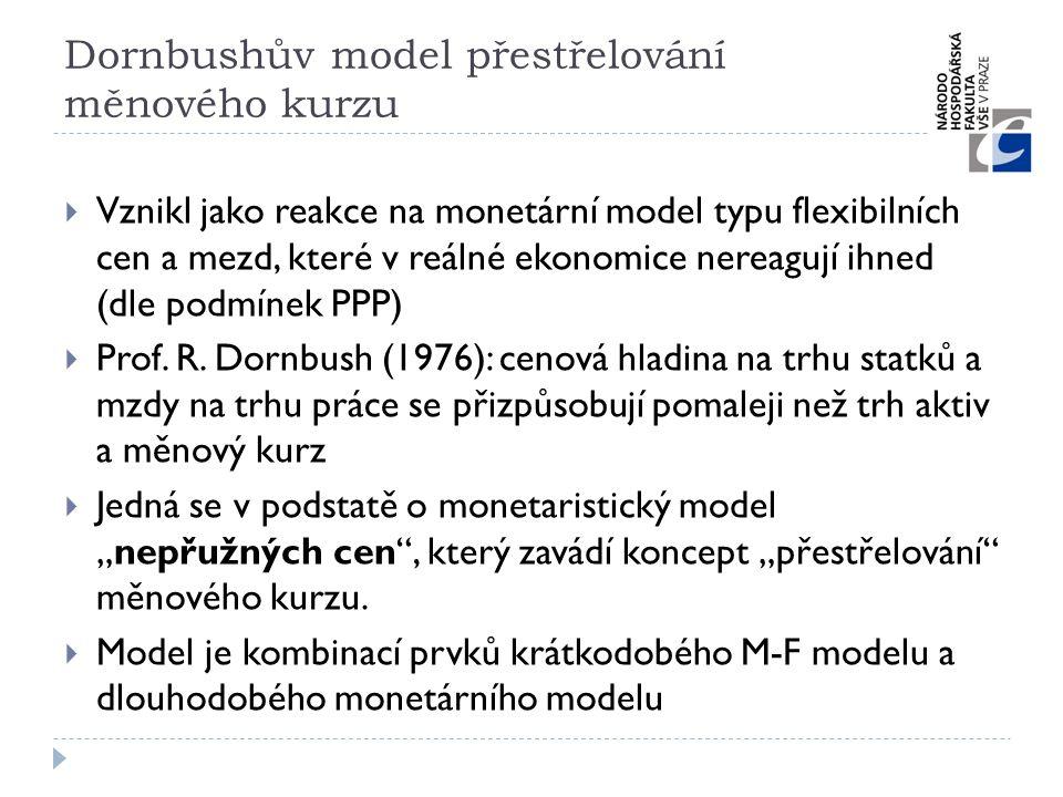 Dornbushův model přestřelování měnového kurzu