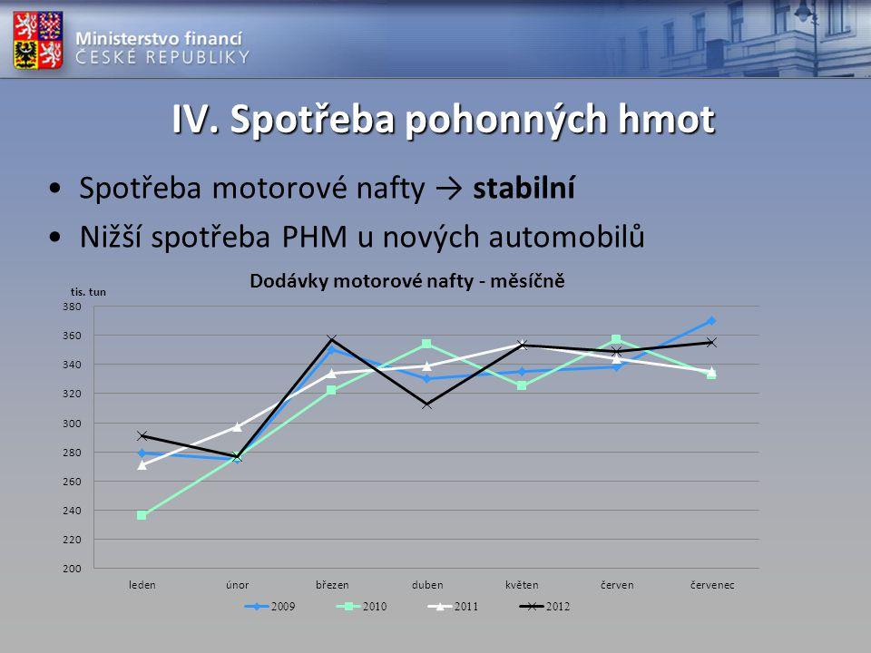 IV. Spotřeba pohonných hmot
