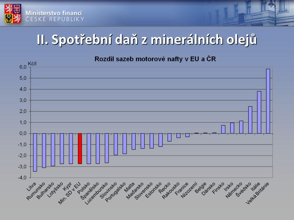 II. Spotřební daň z minerálních olejů