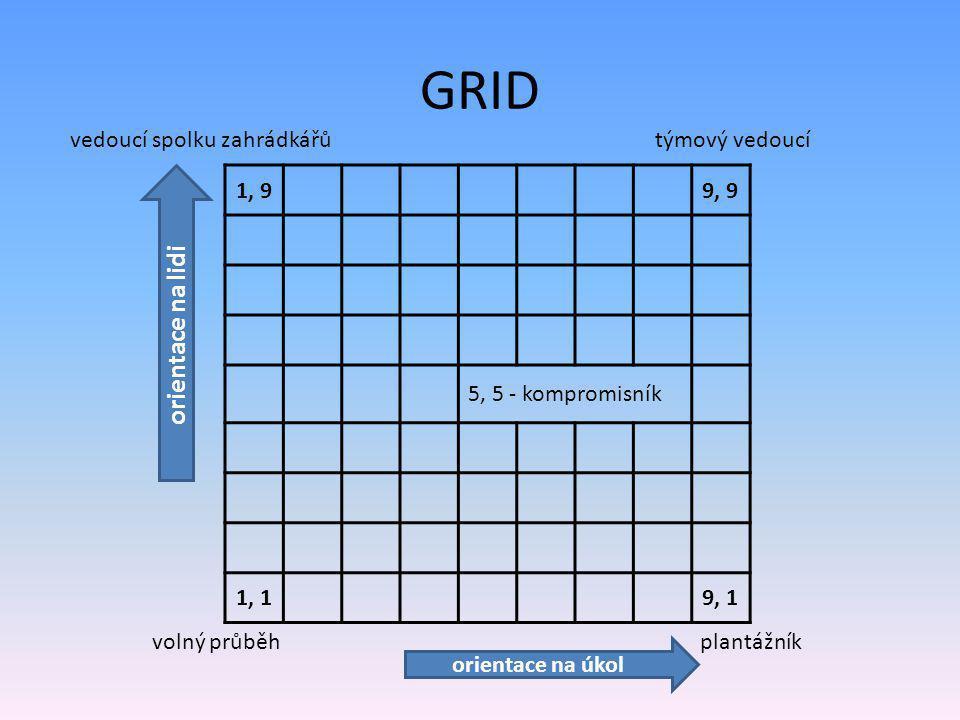 GRID orientace na lidi vedoucí spolku zahrádkářů týmový vedoucí 1, 9