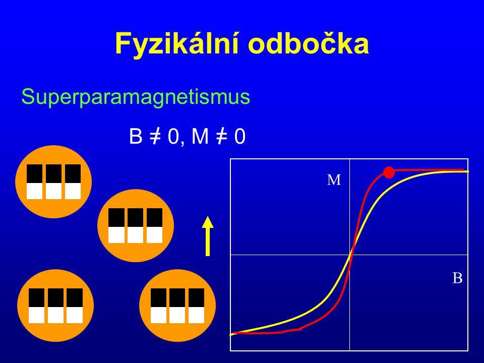 Fyzikální odbočka Superparamagnetismus B = 0, M = 0 B M