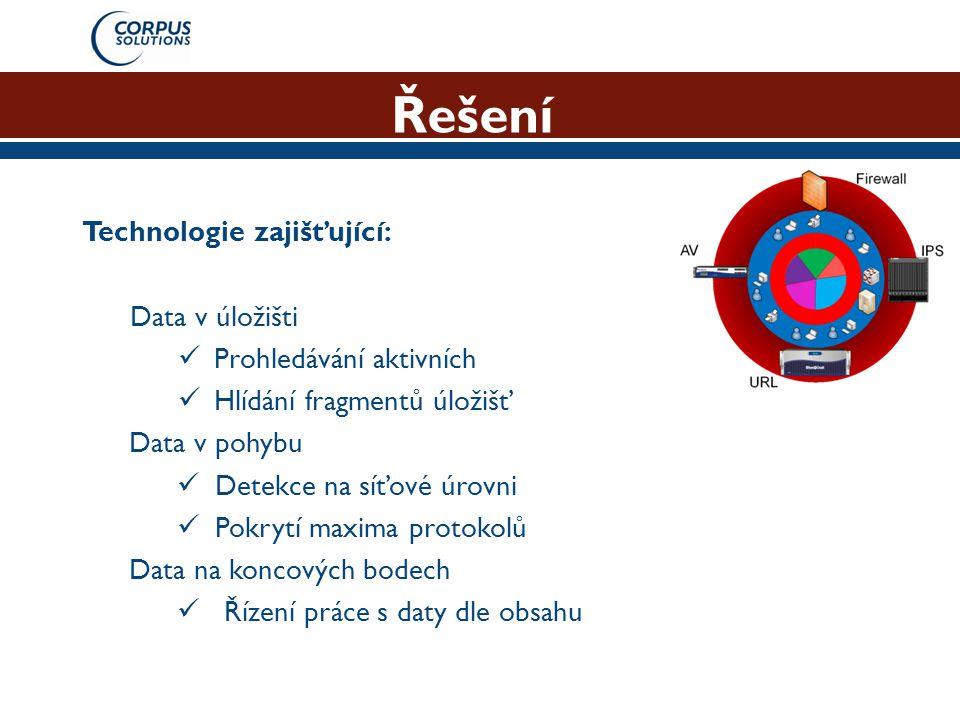 Řešení Technologie zajišťující: Data v úložišti Prohledávání aktivních
